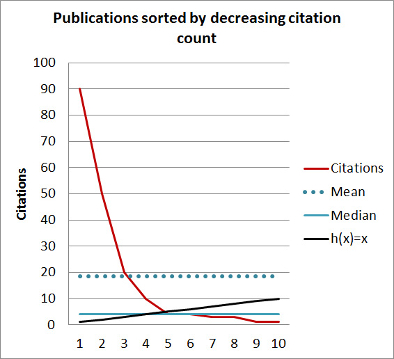 Citation pattern