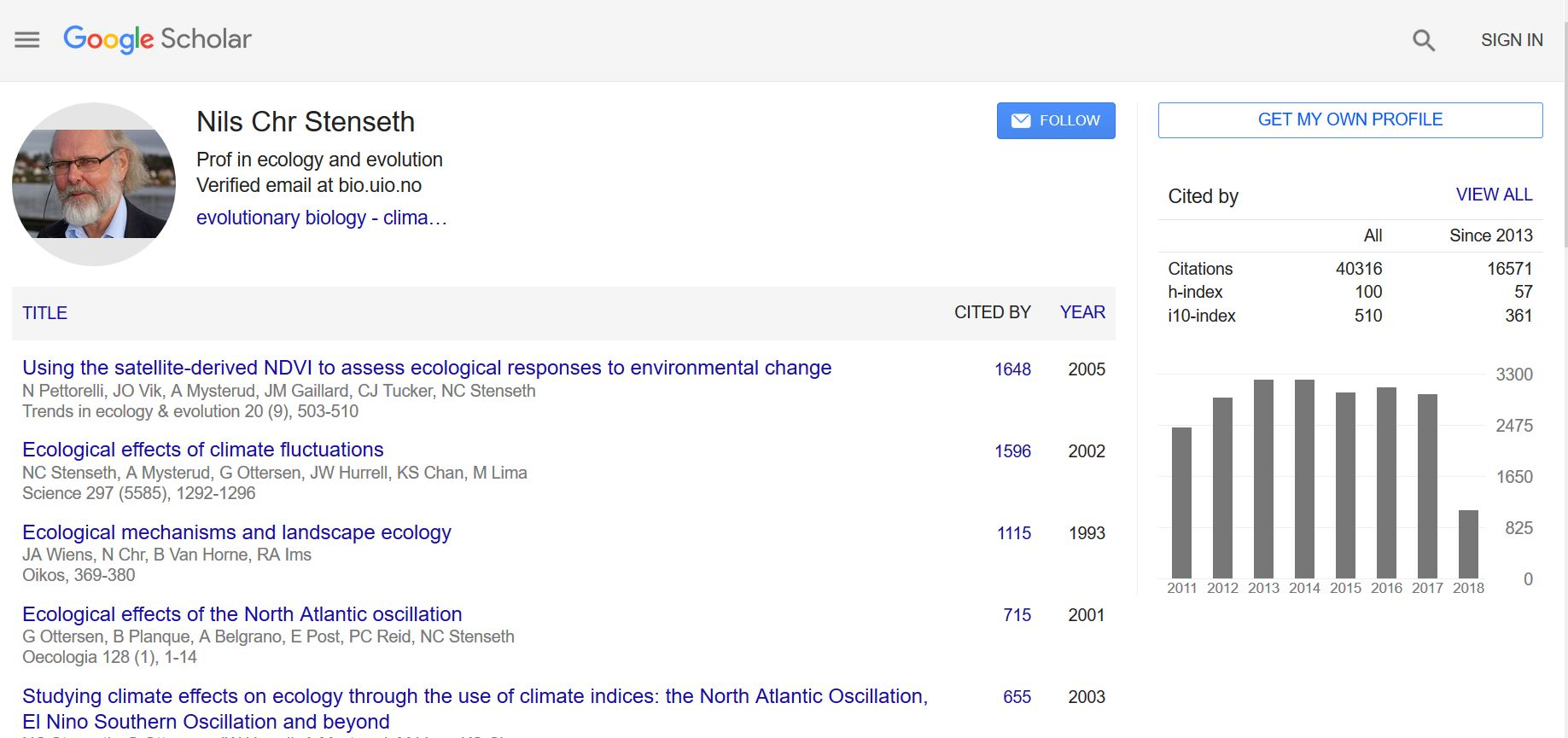 Google-scholar for Stenseth